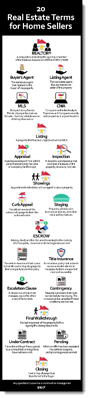 Z57 - 20 Real Estate Terms for Home Sellers infographic - display