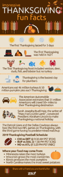 Z57 - 2019 Thanksgiving Fun Facts Infographic