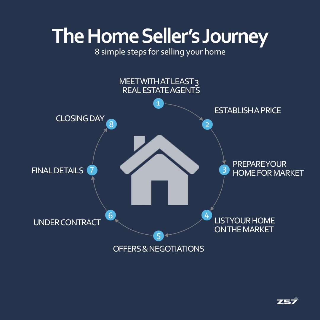 Z57 - The Home Sellers Journey-1